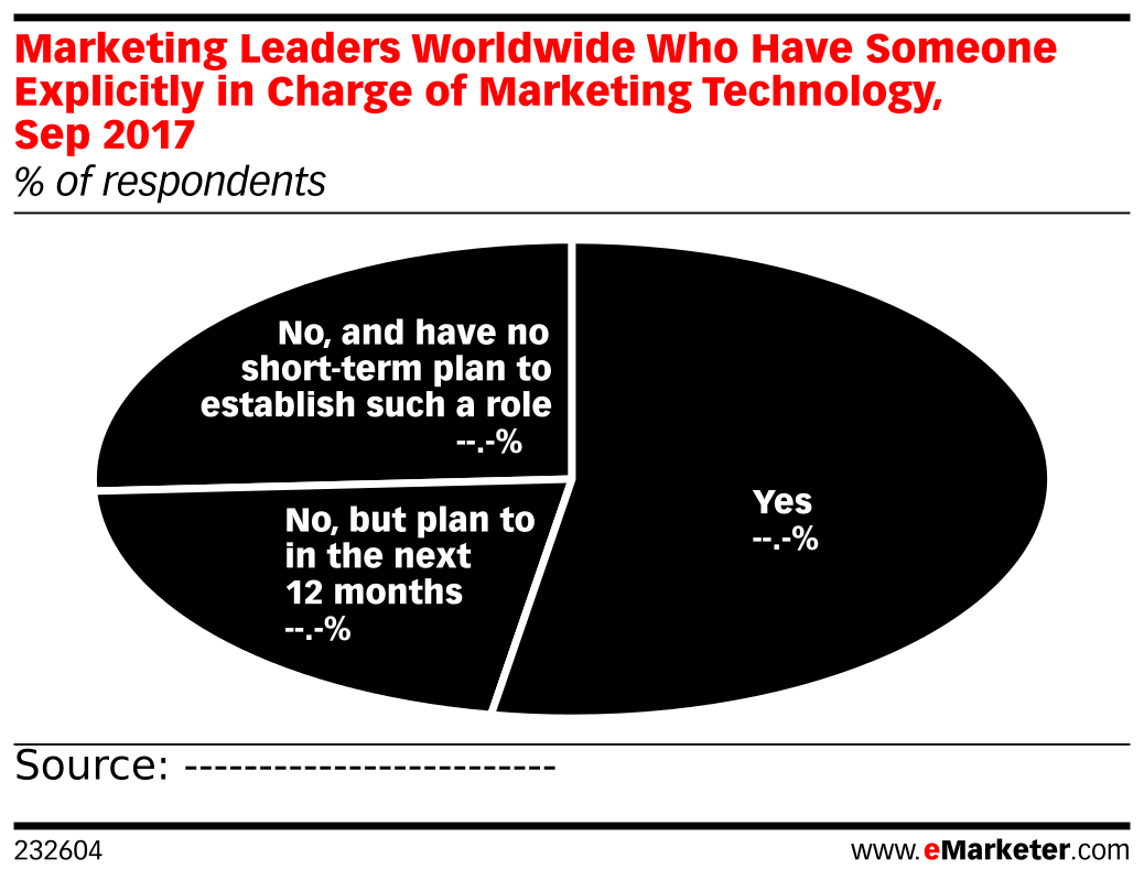 Marketing Leaders Worldwide Who Have Someone Explicitly in Charge of Marketing Technology, Sep 2017 (% of respondents)