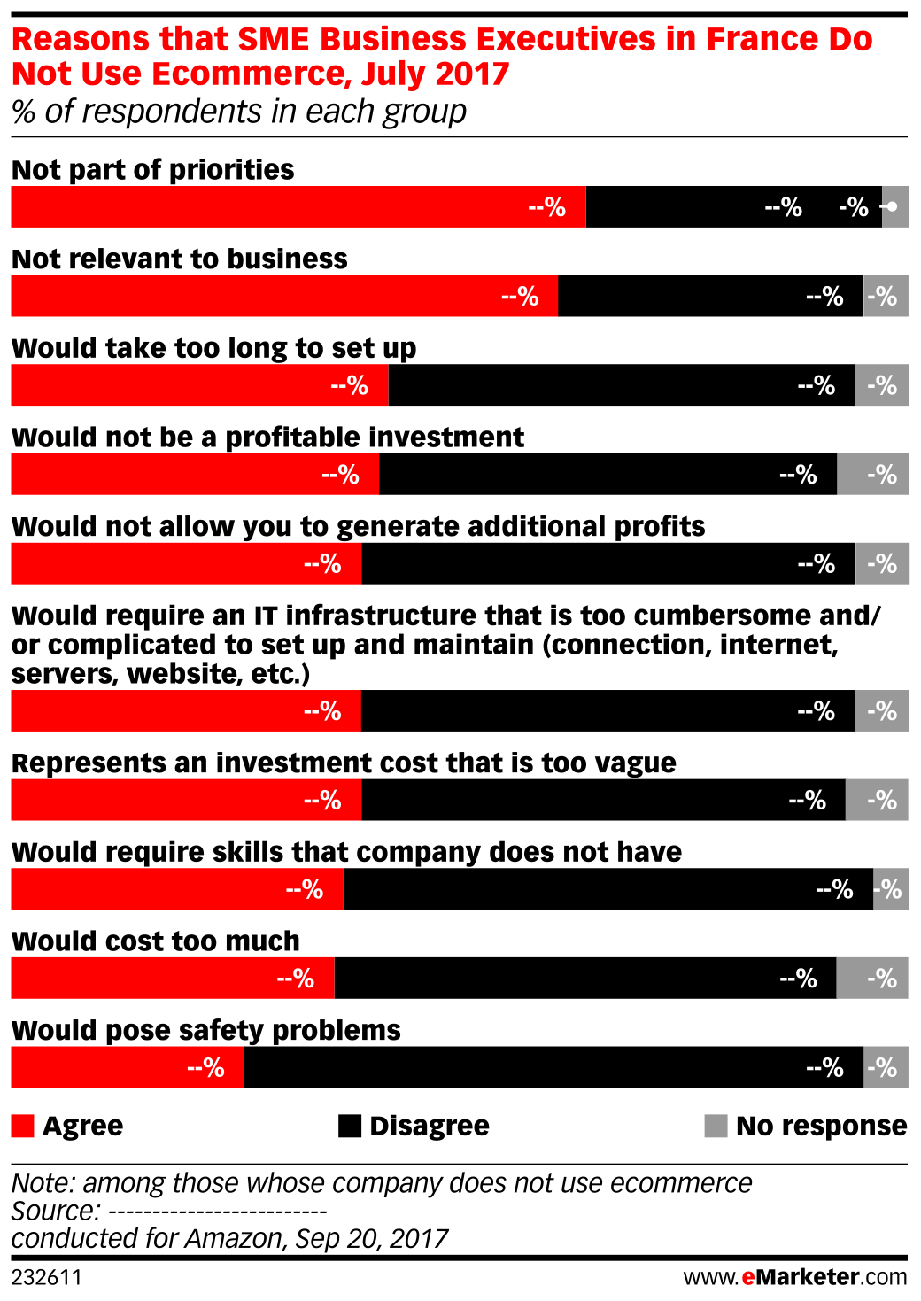 Reasons that SME Business Executives in France Do Not Use Ecommerce, July 2017 (% of respondents in each group)