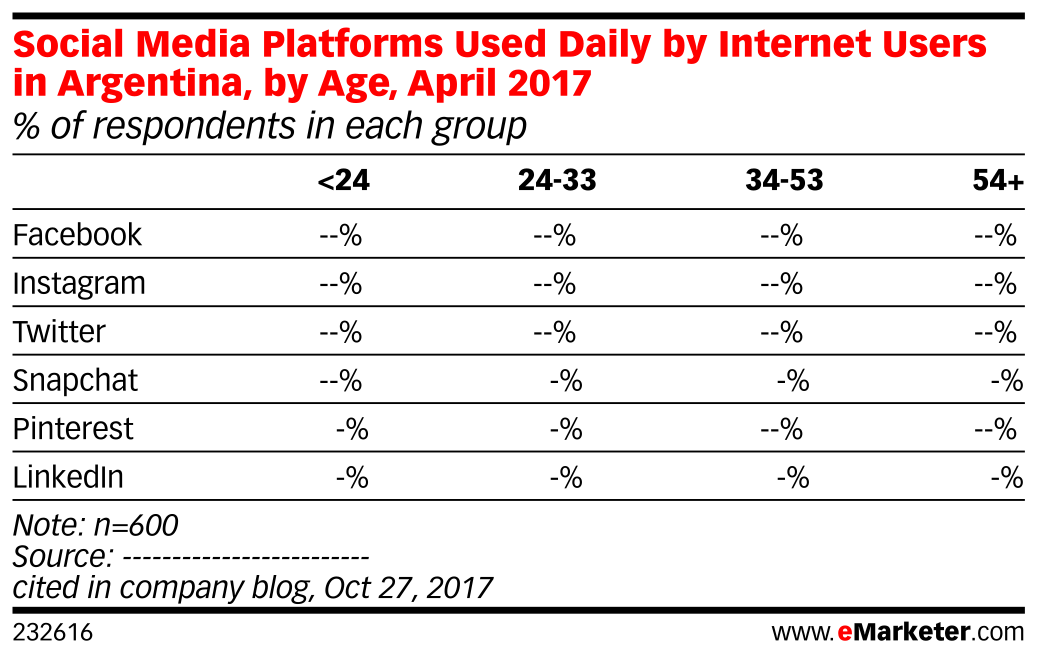 Social Media Platforms Used Daily by Internet Users in Argentina, by Age, April 2017 (% of respondents in each group)