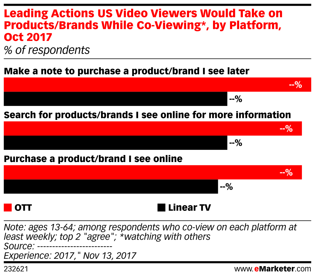 Leading Actions US Video Viewers Would Take on Products/Brands While Co-Viewing*, by Platform, Oct 2017 (% of respondents)