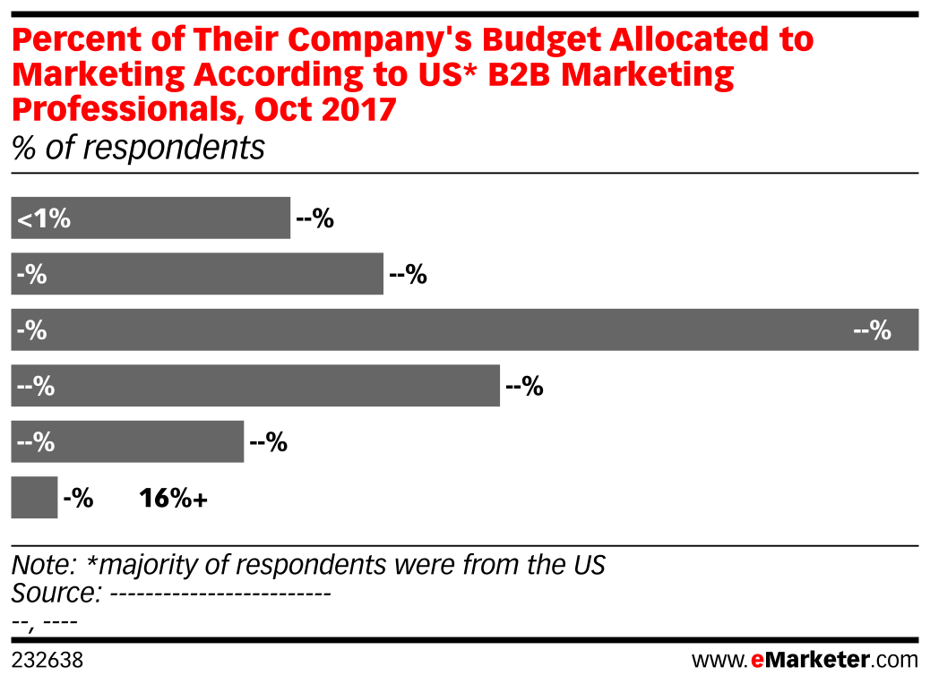 Percent of Their Company's Budget Allocated to Marketing According to US* B2B Marketing Professionals, Oct 2017 (% of respondents)