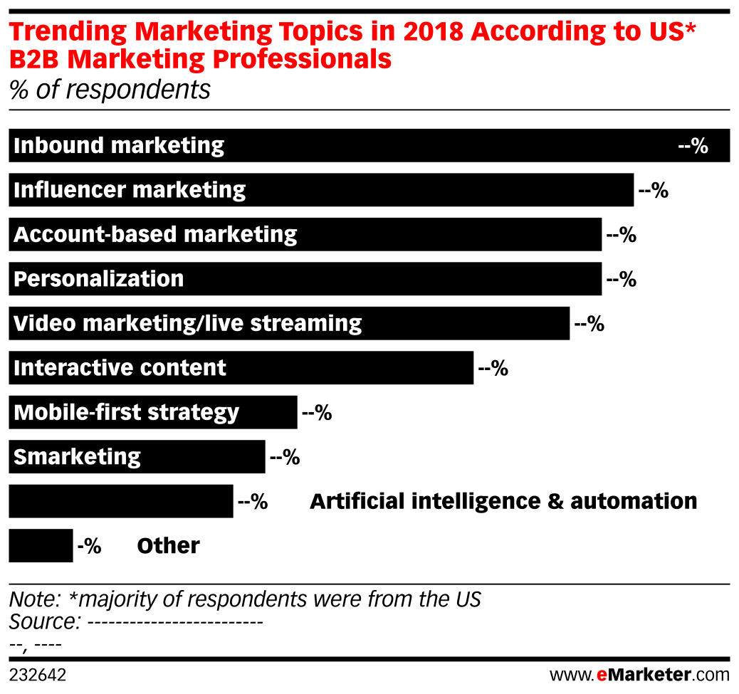 Trending Marketing Topics in 2018 According to US* B2B Marketing Professionals (% of respondents)