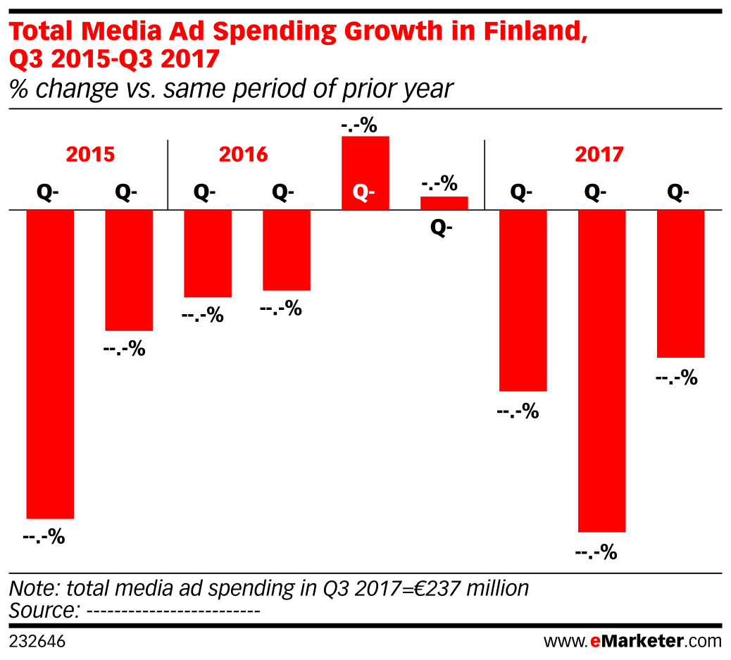 Total Media Ad Spending Growth in Finland, Q3 2015-Q3 2017 (% change vs. same period of prior year)
