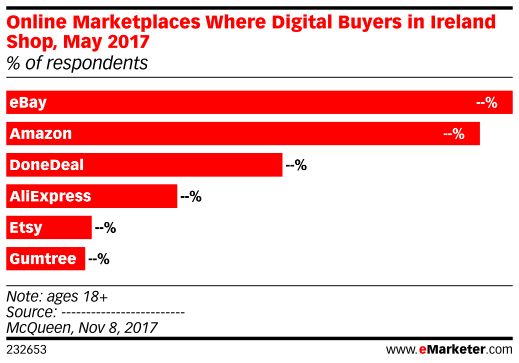 Online Marketplaces Where Digital Buyers in Ireland Shop, May 2017 (% of respondents)