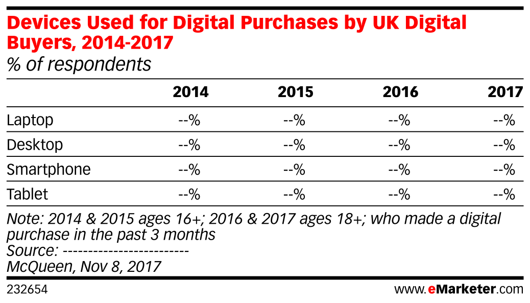 Devices Used for Digital Purchases by UK Digital Buyers, 2014-2017 (% of respondents)