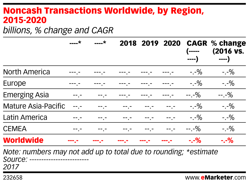 Noncash Transactions Worldwide, by Region, 2015-2020 (billions, % change and CAGR)