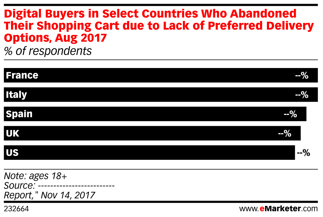 Digital Buyers in Select Countries Who Abandoned Their Shopping Cart due to Lack of Preferred Delivery Options, Aug 2017 (% of respondents)