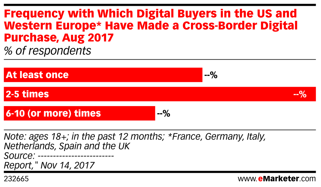 Frequency with Which Digital Buyers in the US and Western Europe* Have Made a Cross-Border Digital Purchase, Aug 2017 (% of respondents)