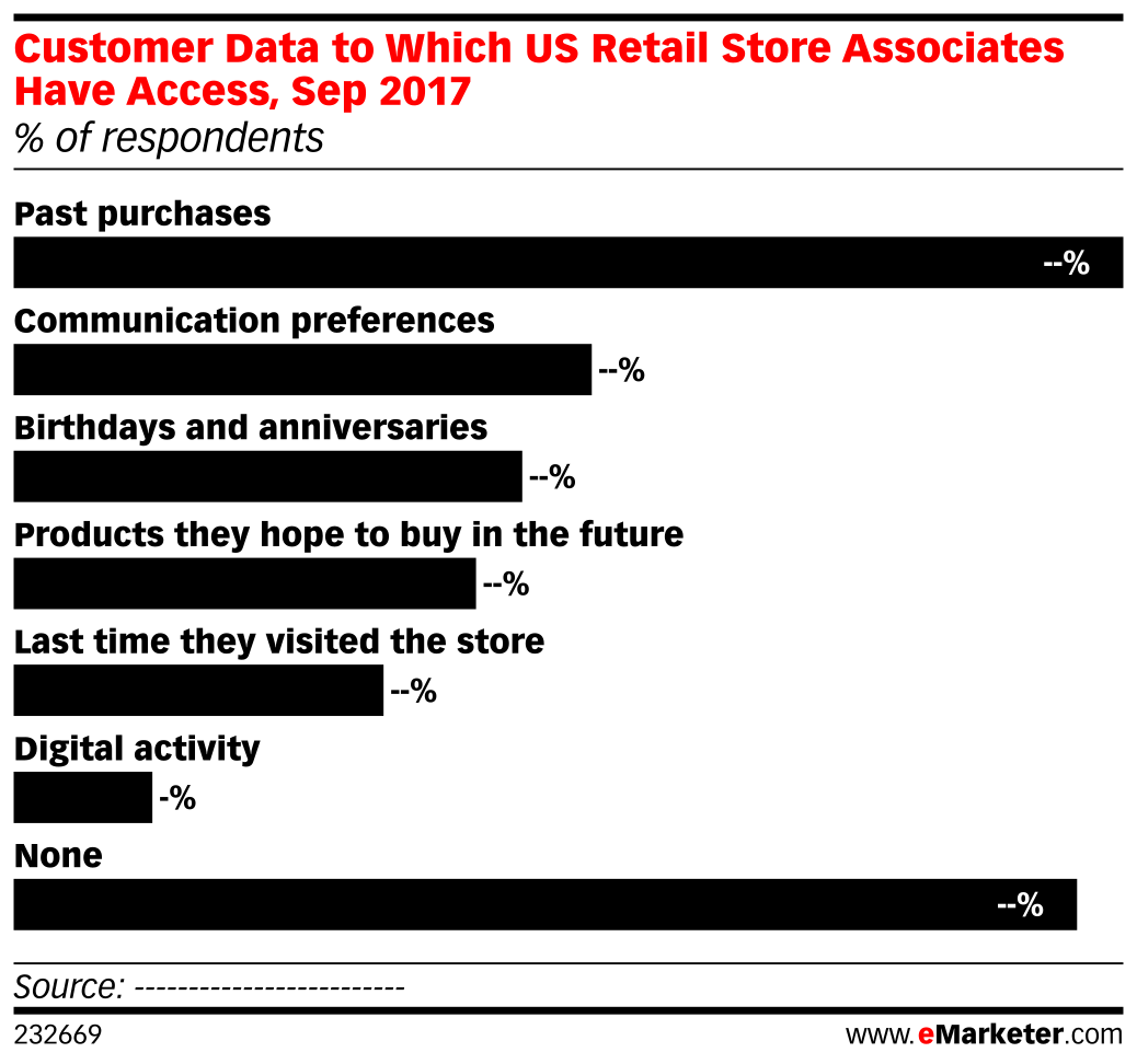 Customer Data to Which US Retail Store Associates Have Access, Sep 2017 (% of respondents)
