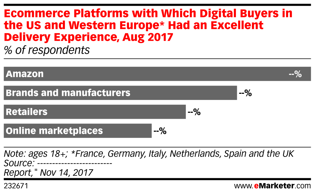 Ecommerce Platforms with Which Digital Buyers in the US and Western Europe* Had an Excellent Delivery Experience, Aug 2017 (% of respondents)