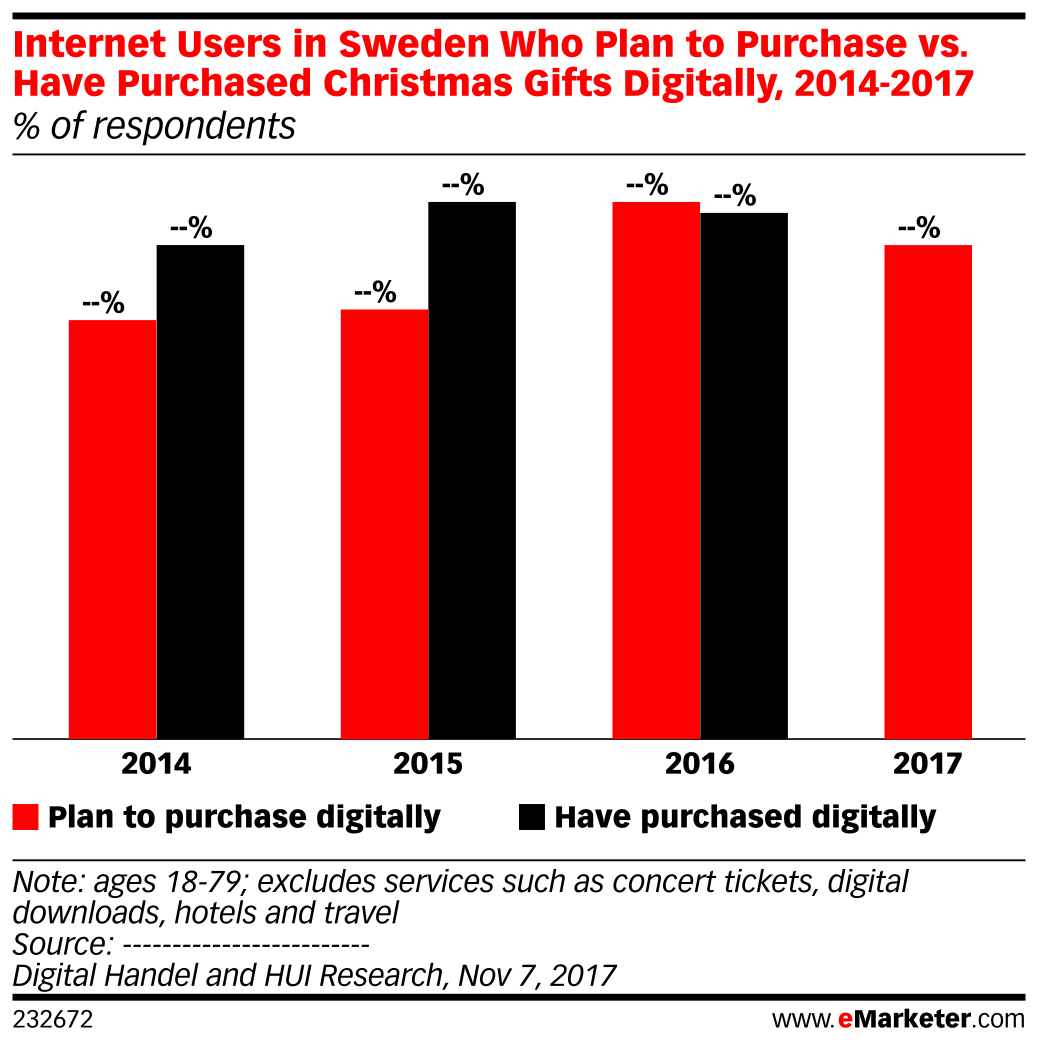 Internet Users in Sweden Who Plan to Purchase vs. Have Purchased Christmas Gifts Digitally, 2014-2017 (% of respondents)