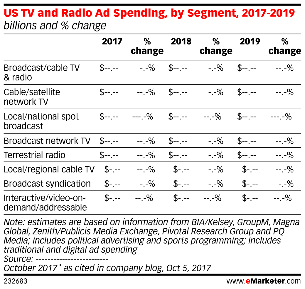 US TV and Radio Ad Spending, by Segment, 2017-2019 (billions and % change)