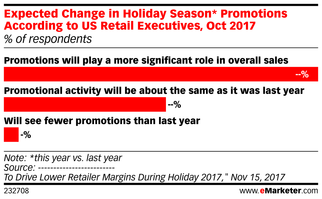Expected Change in Holiday Season* Promotions According to US Retail Executives, Oct 2017 (% of respondents)