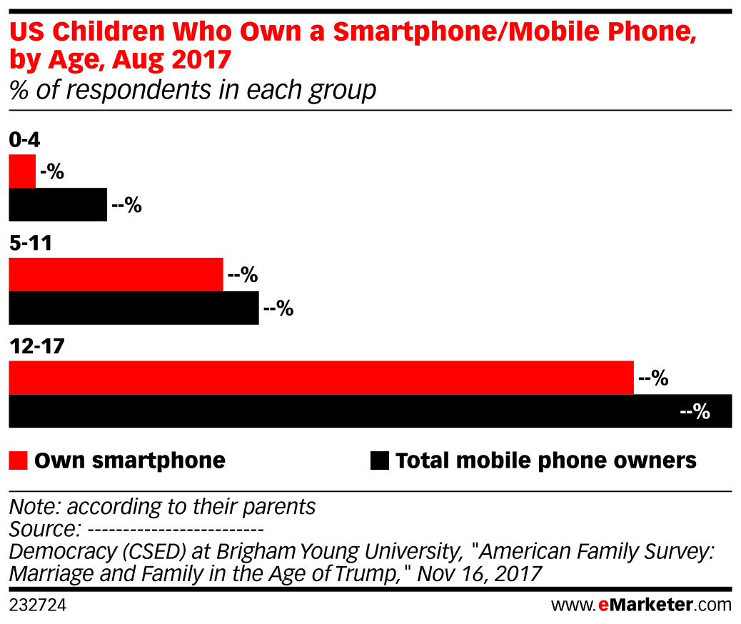 US Children Who Own a Smartphone/Mobile Phone, by Age, Aug 2017 (% of respondents in each group)