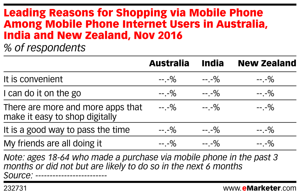 Leading Reasons for Shopping via Mobile Phone Among Mobile Phone Internet Users in Australia, India and New Zealand, Nov 2016 (% of respondents)