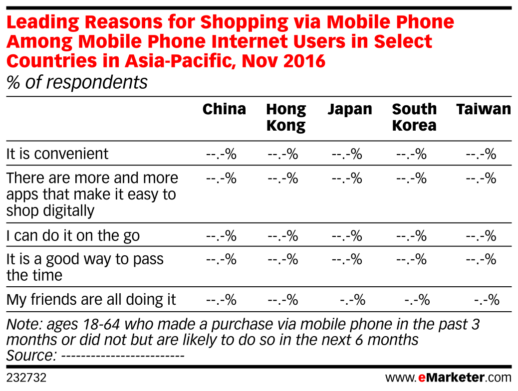 Leading Reasons for Shopping via Mobile Phone Among Mobile Phone Internet Users in Select Countries in Asia-Pacific, Nov 2016 (% of respondents)