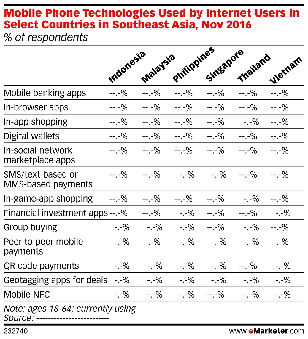Mobile Phone Technologies Used by Internet Users in Select Countries in Southeast Asia, Nov 2016 (% of respondents)