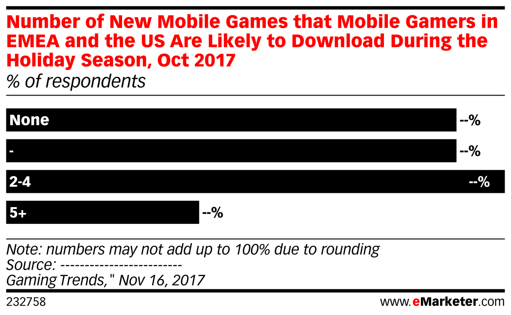 Number of New Mobile Games that Mobile Gamers in EMEA and the US Are Likely to Download During the Holiday Season, Oct 2017 (% of respondents)