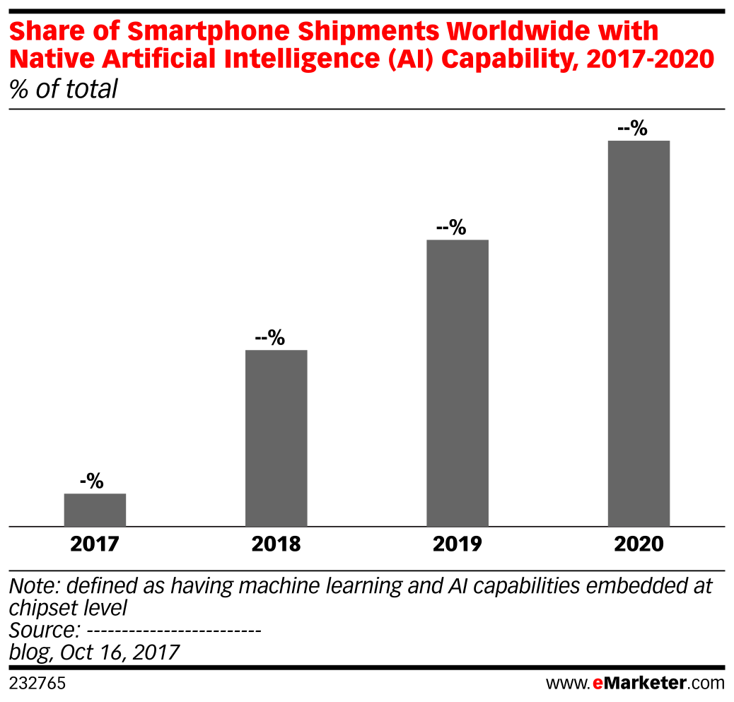 Share of Smartphone Shipments Worldwide with Native Artificial Intelligence (AI) Capability, 2017-2020 (% of total)