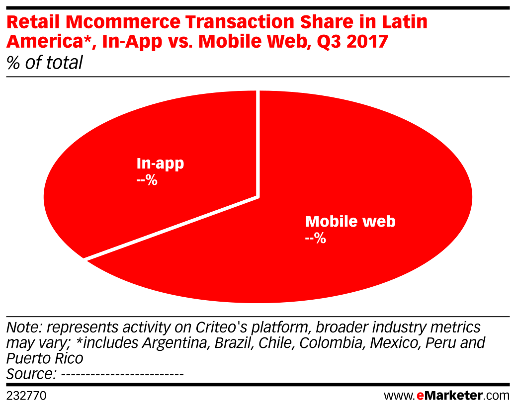 Retail Mcommerce Transaction Share in Latin America*, In-App vs. Mobile Web, Q3 2017 (% of total)