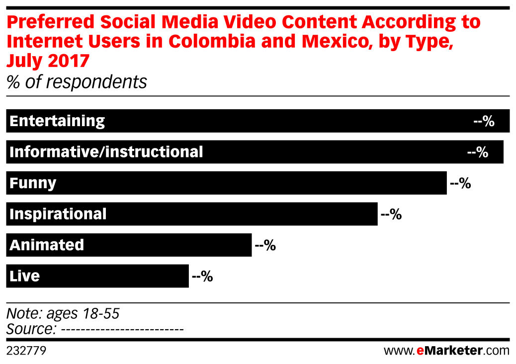 Preferred Social Media Video Content According to Internet Users in Colombia and Mexico, by Type, July 2017 (% of respondents)