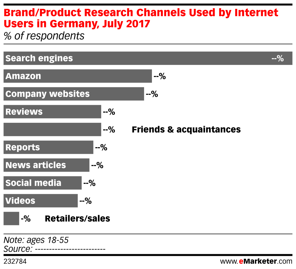 Brand/Product Research Channels Used by Internet Users in Germany, July 2017 (% of respondents)