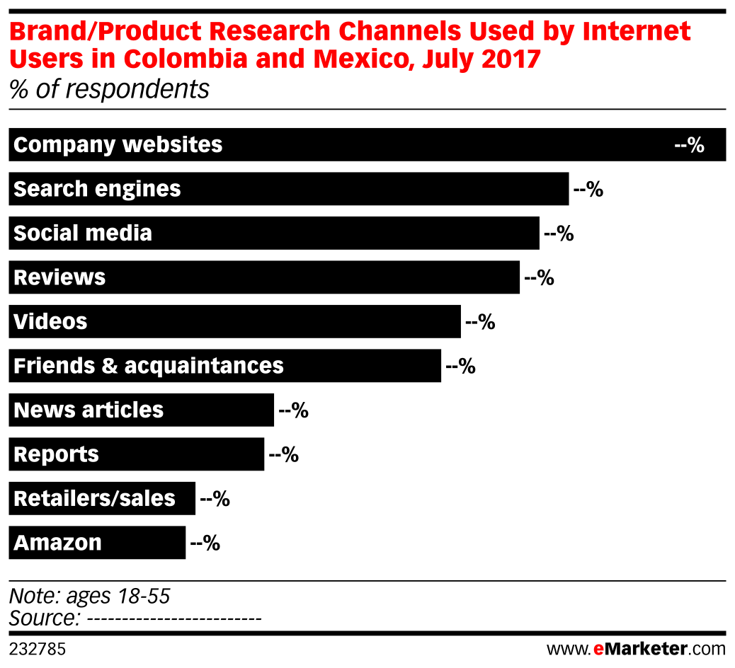 Brand/Product Research Channels Used by Internet Users in Colombia and Mexico, July 2017 (% of respondents)
