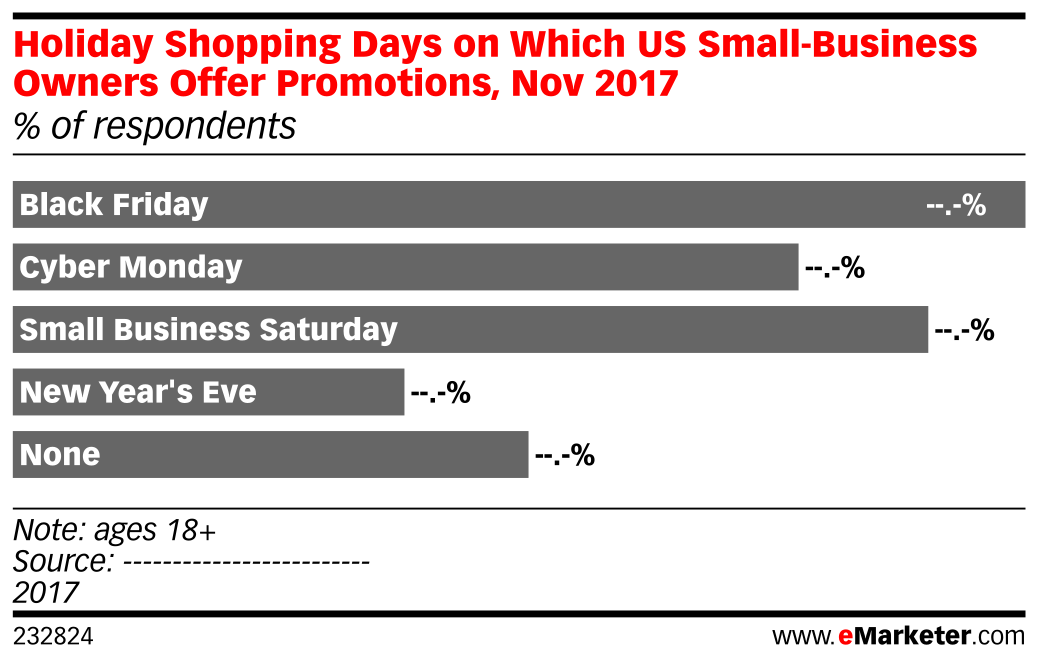 Holiday Shopping Days on Which US Small-Business Owners Offer Promotions, Nov 2017 (% of respondents)