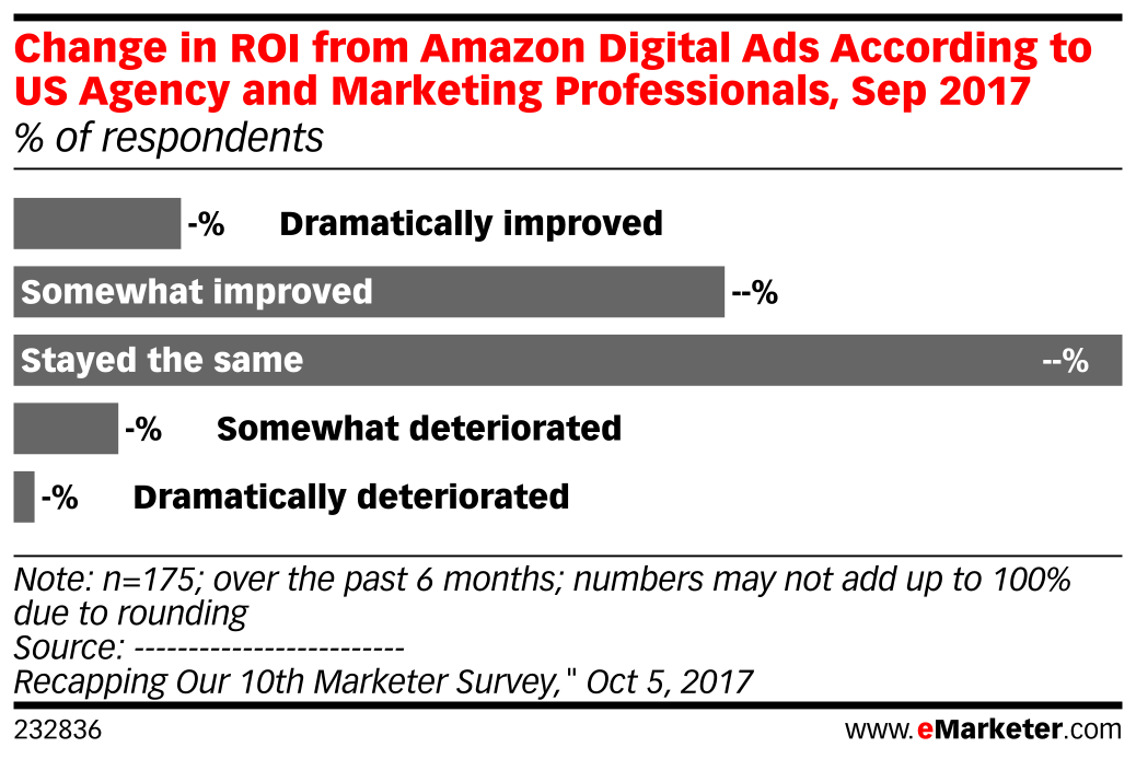 Change in ROI from Amazon Digital Ads According to US Agency and Marketing Professionals, Sep 2017 (% of respondents)
