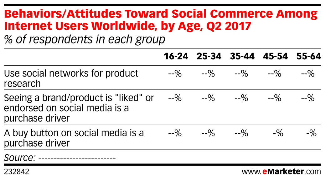 Behaviors/Attitudes Toward Social Commerce Among Internet Users Worldwide, by Age, Q2 2017 (% of respondents in each group)