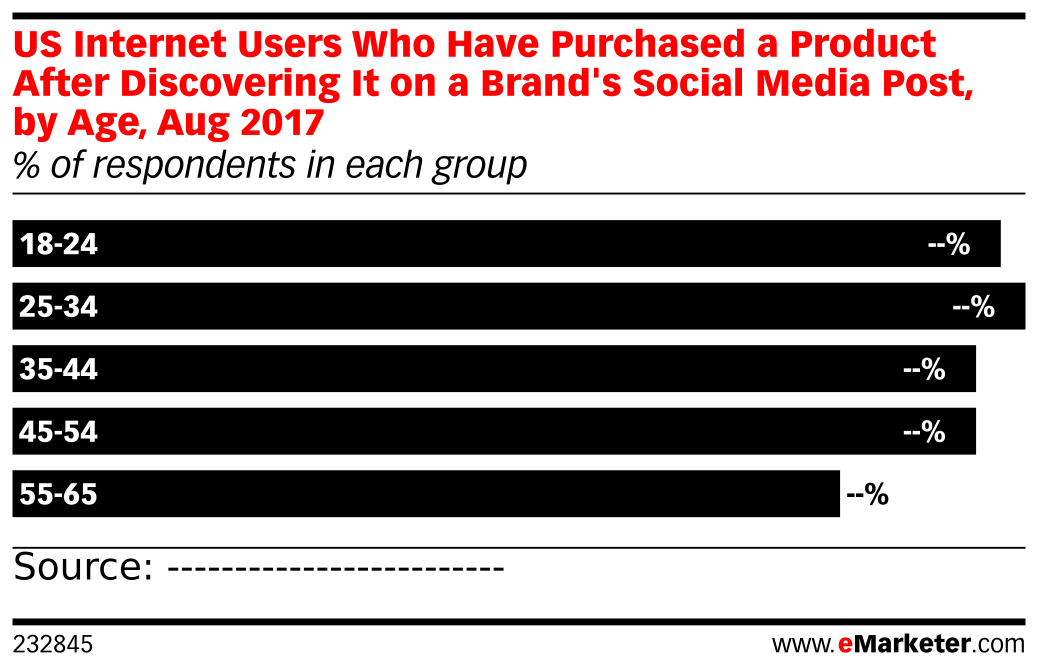 US Internet Users Who Have Purchased a Product After Discovering It on a Brand's Social Media Post, by Age, Aug 2017 (% of respondents in each group)