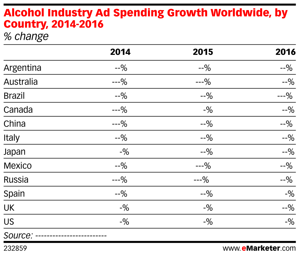 Alcohol Industry Ad Spending Growth Worldwide, by Country, 2014-2016 (% change)