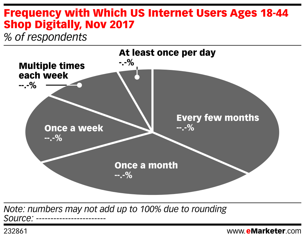 Frequency with Which US Internet Users Ages 18-44 Shop Digitally, Nov 2017 (% of respondents)