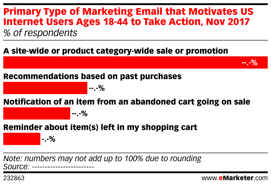 Primary Type of Marketing Email that Motivates US Internet Users Ages 18-44 to Take Action, Nov 2017 (% of respondents)