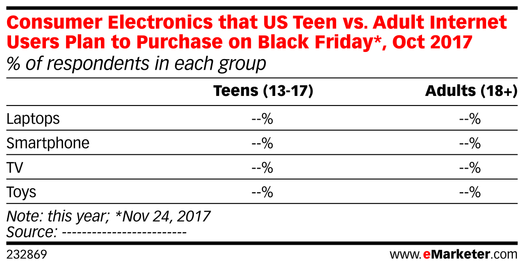 Consumer Electronics that US Teen vs. Adult Internet Users Plan to Purchase on Black Friday*, Oct 2017 (% of respondents in each group)