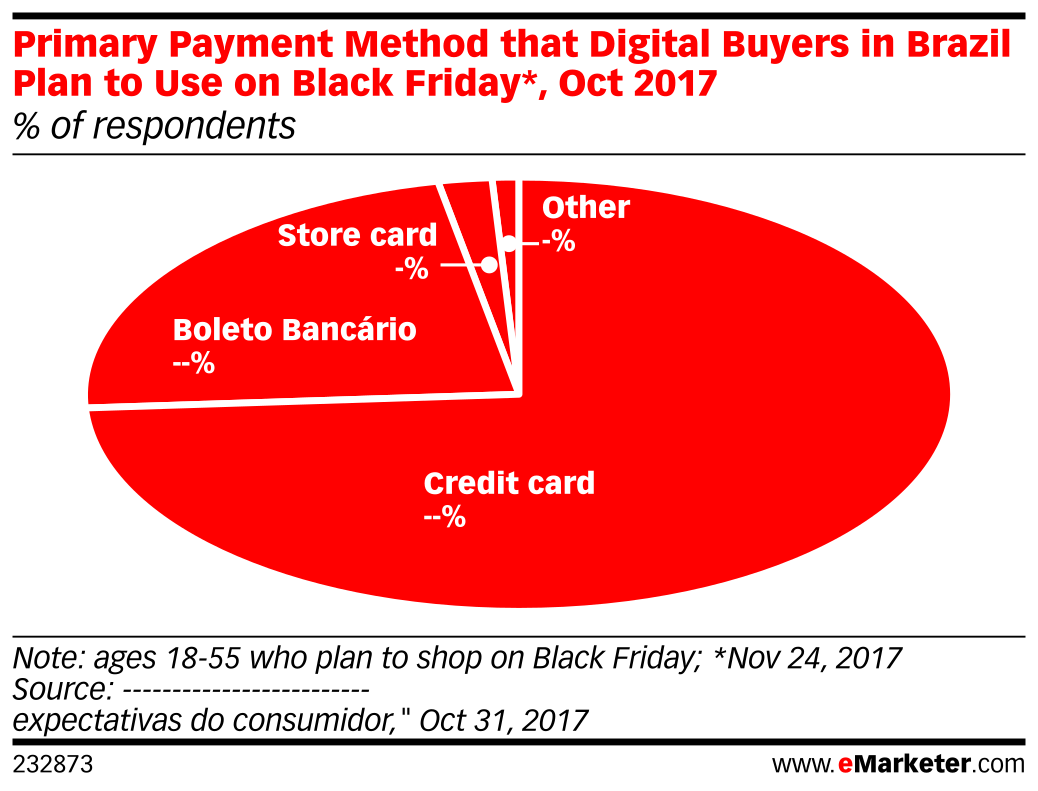 Primary Payment Method that Digital Buyers in Brazil Plan to Use on Black Friday*, Oct 2017 (% of respondents)