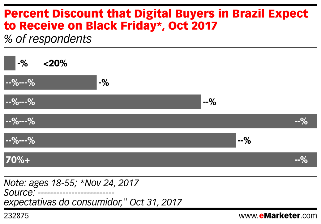 Percent Discount that Digital Buyers in Brazil Expect to Receive on Black Friday*, Oct 2017 (% of respondents)