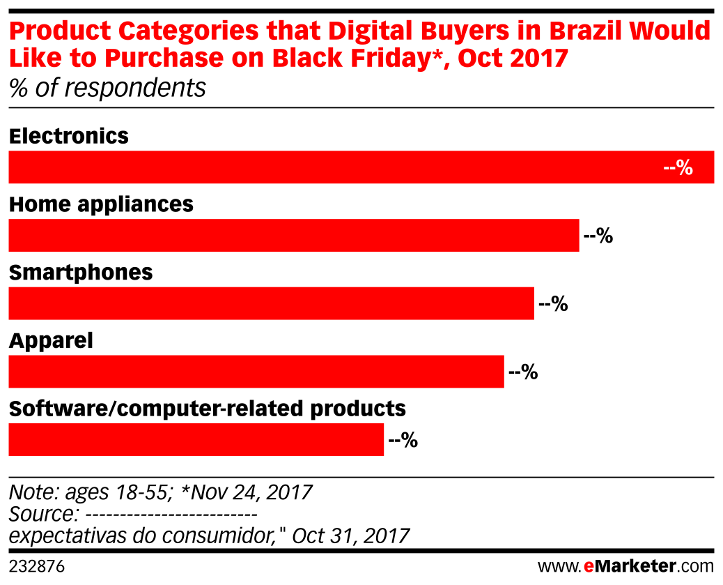 Product Categories that Digital Buyers in Brazil Would Like to Purchase on Black Friday*, Oct 2017 (% of respondents)