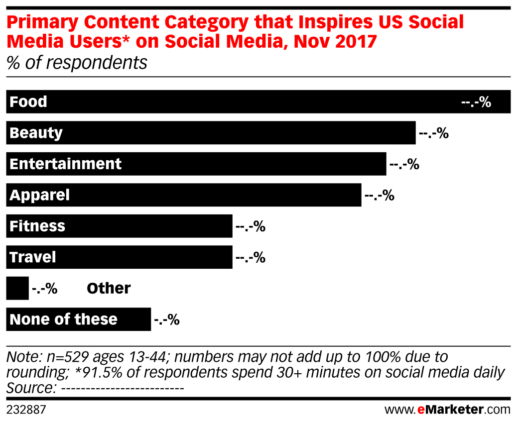 Primary Content Category that Inspires US Social Media Users* on Social Media, Nov 2017 (% of respondents)