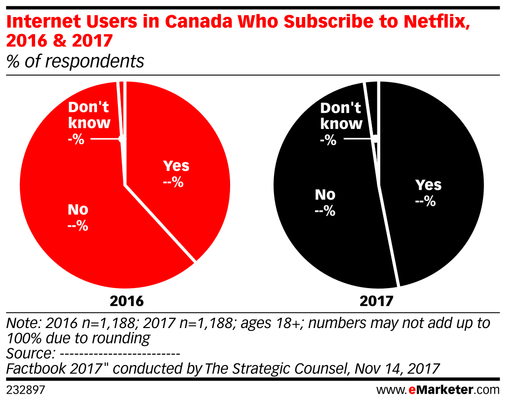 Internet Users in Canada Who Subscribe to Netflix, 2016 & 2017 (% of respondents)