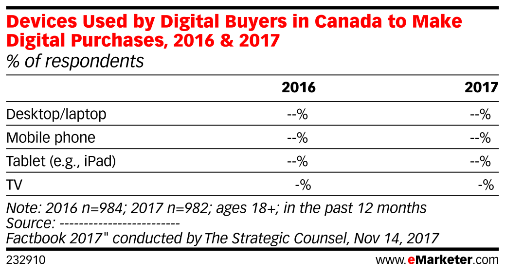 Devices Used by Digital Buyers in Canada to Make Digital Purchases, 2016 & 2017 (% of respondents)