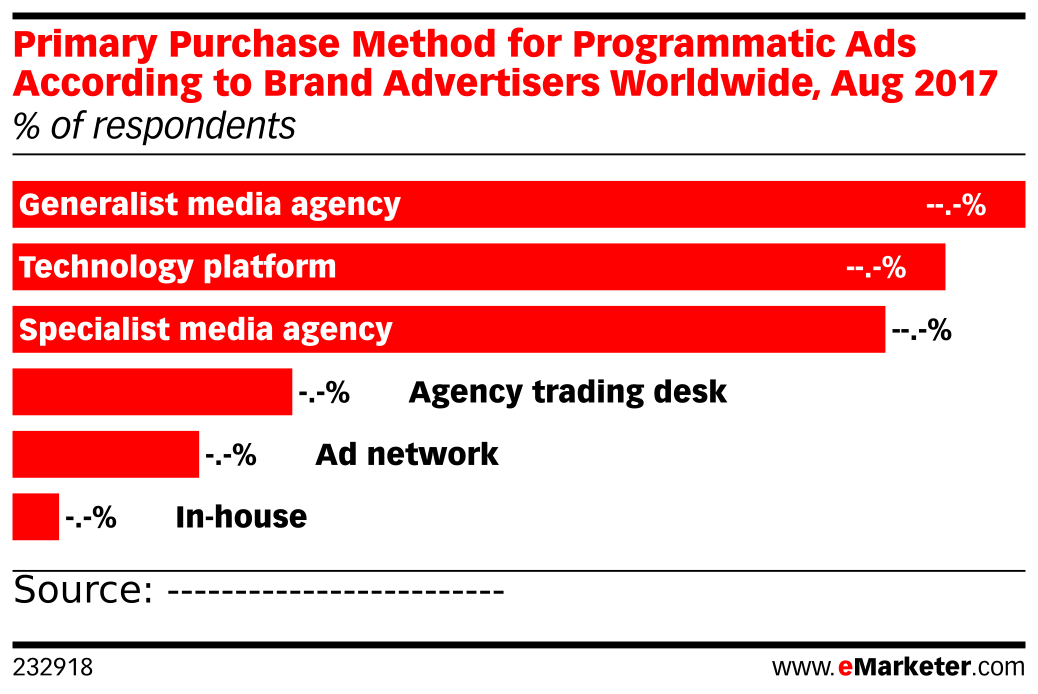 Primary Purchase Method for Programmatic Ads According to Brand Advertisers Worldwide, Aug 2017 (% of respondents)