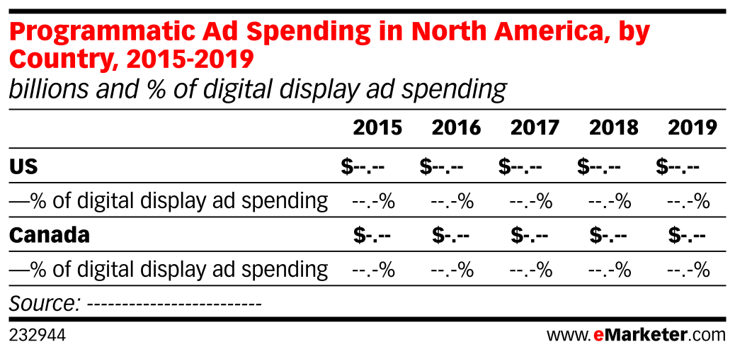 Programmatic Ad Spending in North America, by Country, 2015-2019 (billions and % of digital display ad spending)