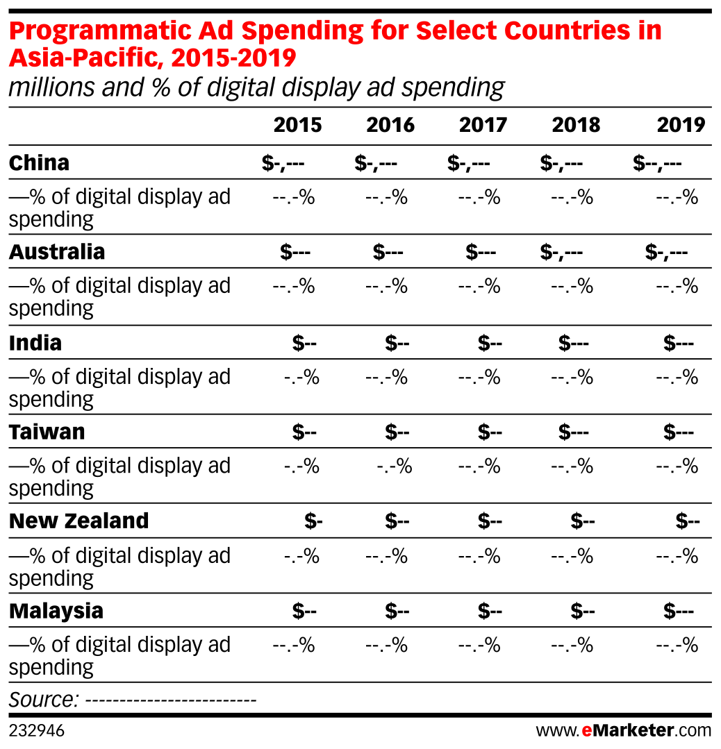 Programmatic Ad Spending for Select Countries in Asia-Pacific, 2015-2019 (millions and % of digital display ad spending)
