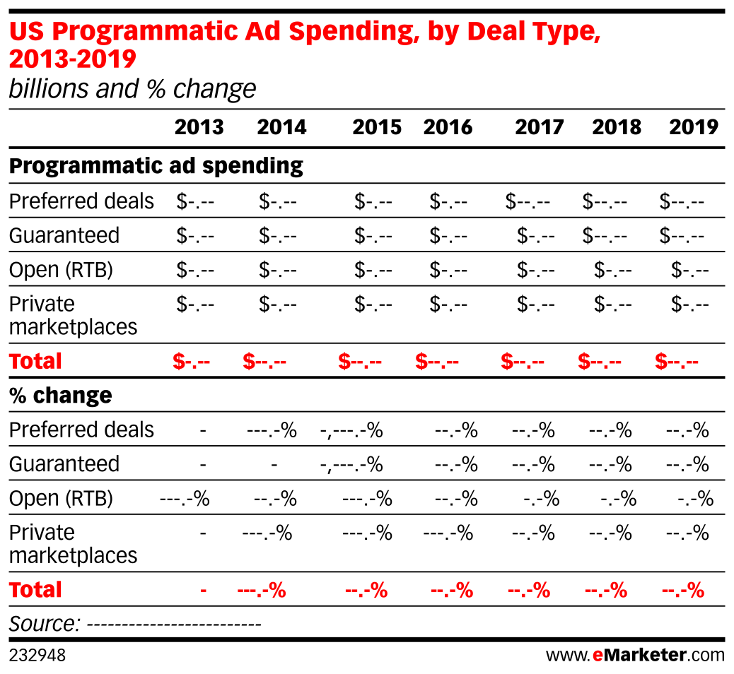 US Programmatic Ad Spending, by Deal Type, 2013-2019 (billions and % change)