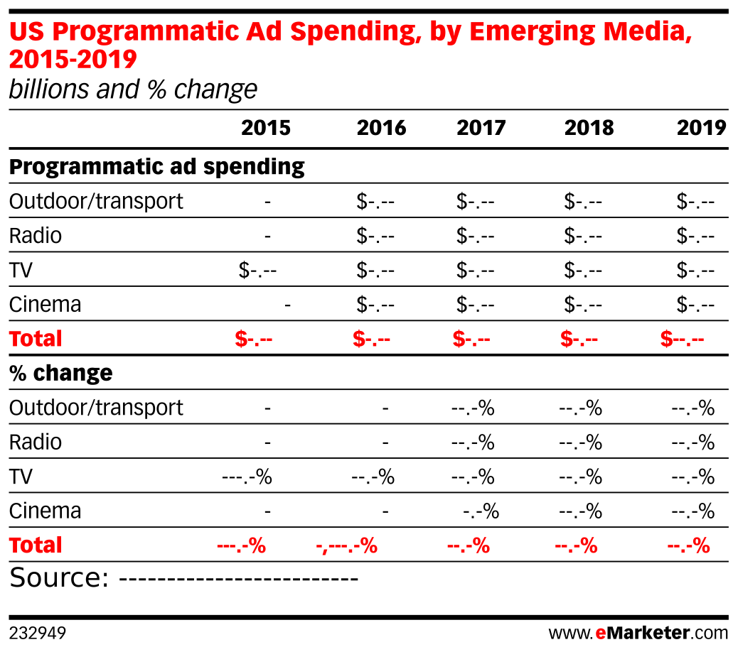 US Programmatic Ad Spending, by Emerging Media, 2015-2019 (billions and % change)