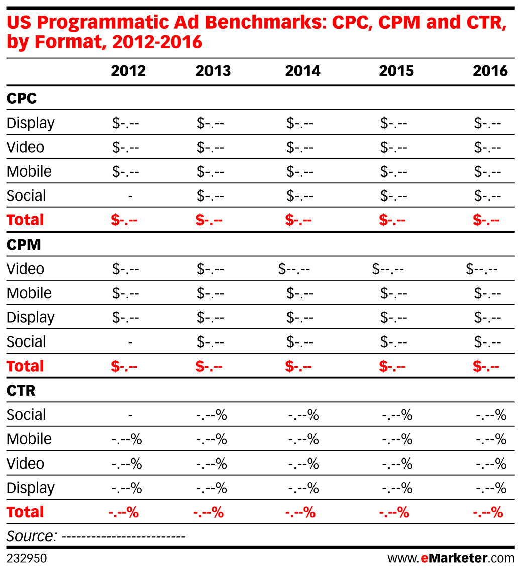US Programmatic Ad Benchmarks: CPC, CPM and CTR, by Format, 2012-2016