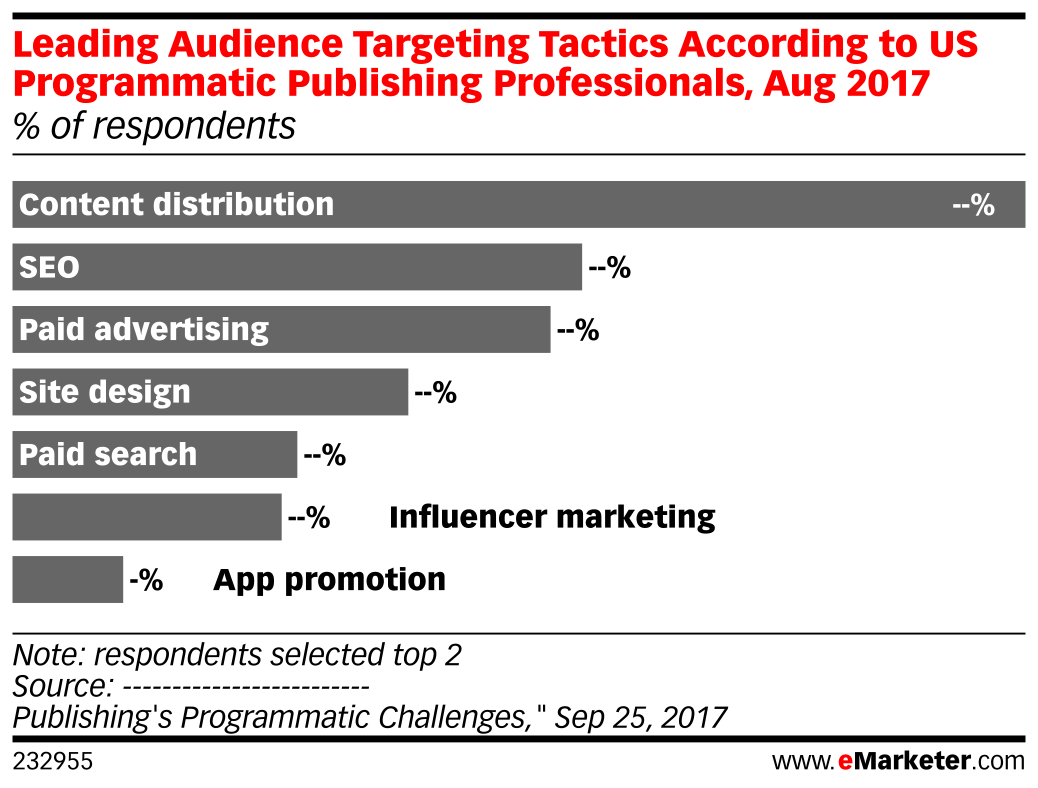 Leading Audience Targeting Tactics According to US Programmatic Publishing Professionals, Aug 2017 (% of respondents)
