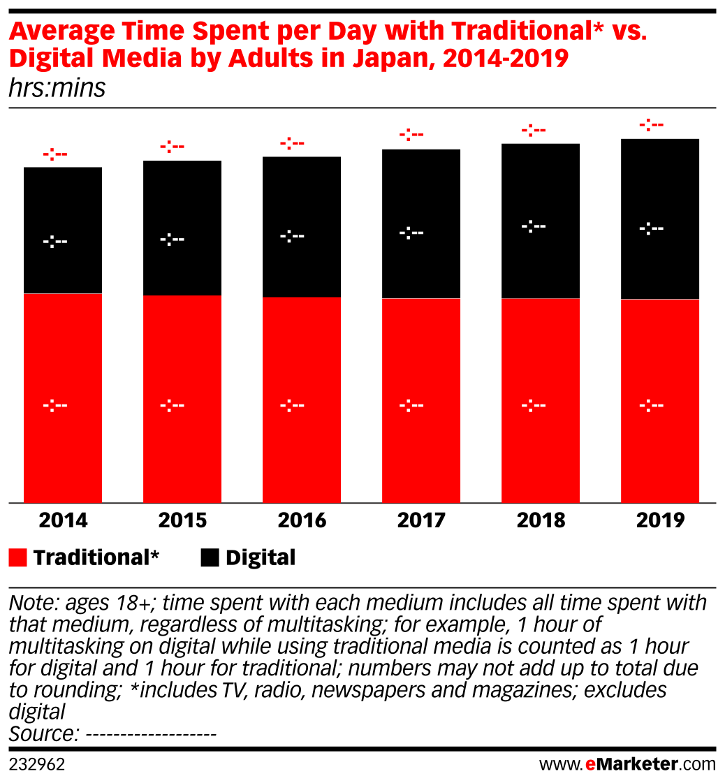 Average Time Spent per Day with Traditional* vs. Digital Media by Adults in Japan, 2014-2019 (hrs:mins)