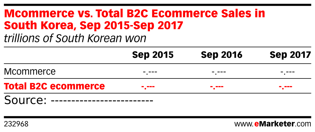 Mcommerce vs. Total B2C Ecommerce Sales in South Korea, Sep 2015-Sep 2017 (trillions of South Korean won)